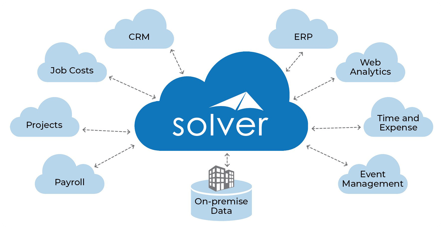 Solver Power BI Integration