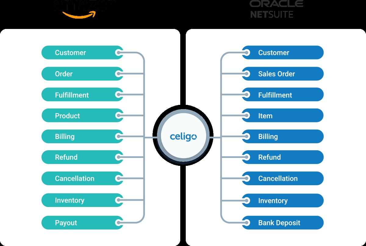 NetSuite Amazon Diagram