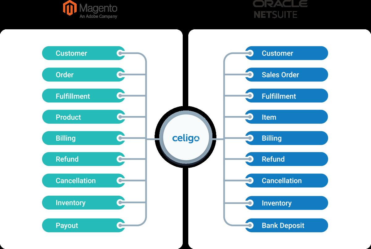 NetSuite Magento Diagram